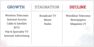 Table 2: The Network Media in Canada: Sectors Experiencing Growth, Stagnation or Decline