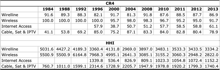 Table 1- CR and HHI Scores for the Network Infrastructure Industries, 1984 – 2013
