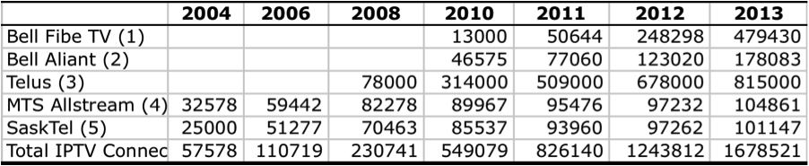 Table 2 Growth of IPTV Subscribers in Canada, 2004–2013