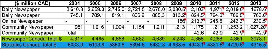 Table 6 Newspaper Revenue Newspapers Canada vs Statistics Canada, 2004-2013