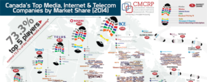 Canada's Top Media, Internet & Telecom Companies by Market Share (2014)