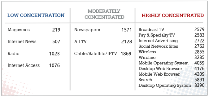 Figure 12: Concentration Rankings on the basis of HHI Scores, 2014