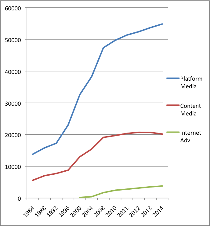 Figure 2 Growth of NME Platform vs Content Media 2014