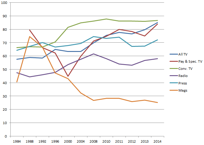 Figure-7-Cr-Scores-for-the-Content-Industries,-1984-2014