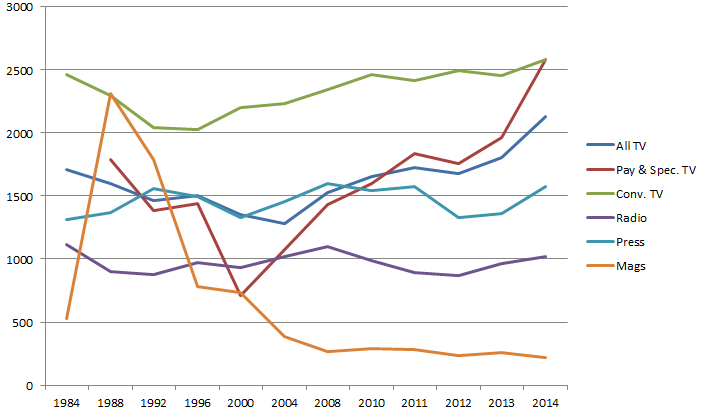 Figure-8-HHI-Scores-for-the-Content-Industries-1984-2014