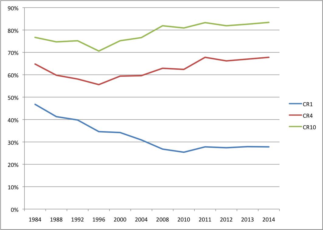 Figure-9-CR1,4,10-Scores-for-the-Network-Media-Economy-1984-2014
