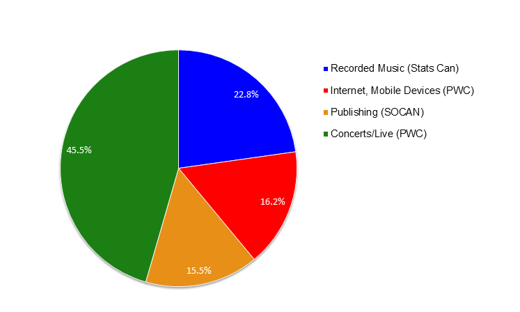 Figure_11_Music_Industry_Revenues_In_Canada_(2014)_-_($_Mil)