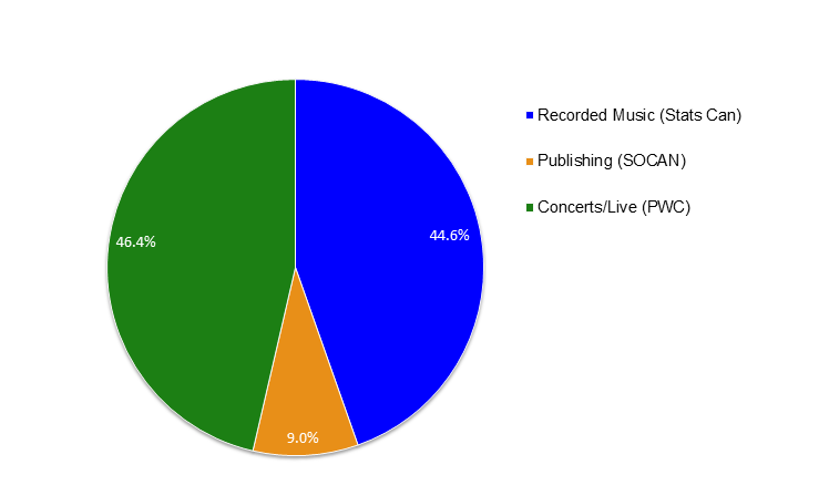 Figure_9_Music_Industry_Revenues_In_Canada_(2000)_-_($_Mil)