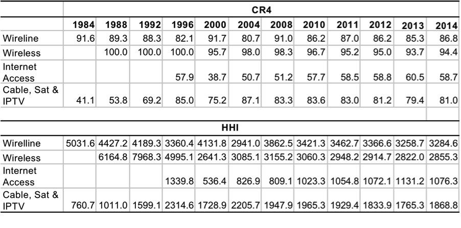 Table 1- CR and HHI Scores for the Network Infrastructure Industries, 1984 – 2014