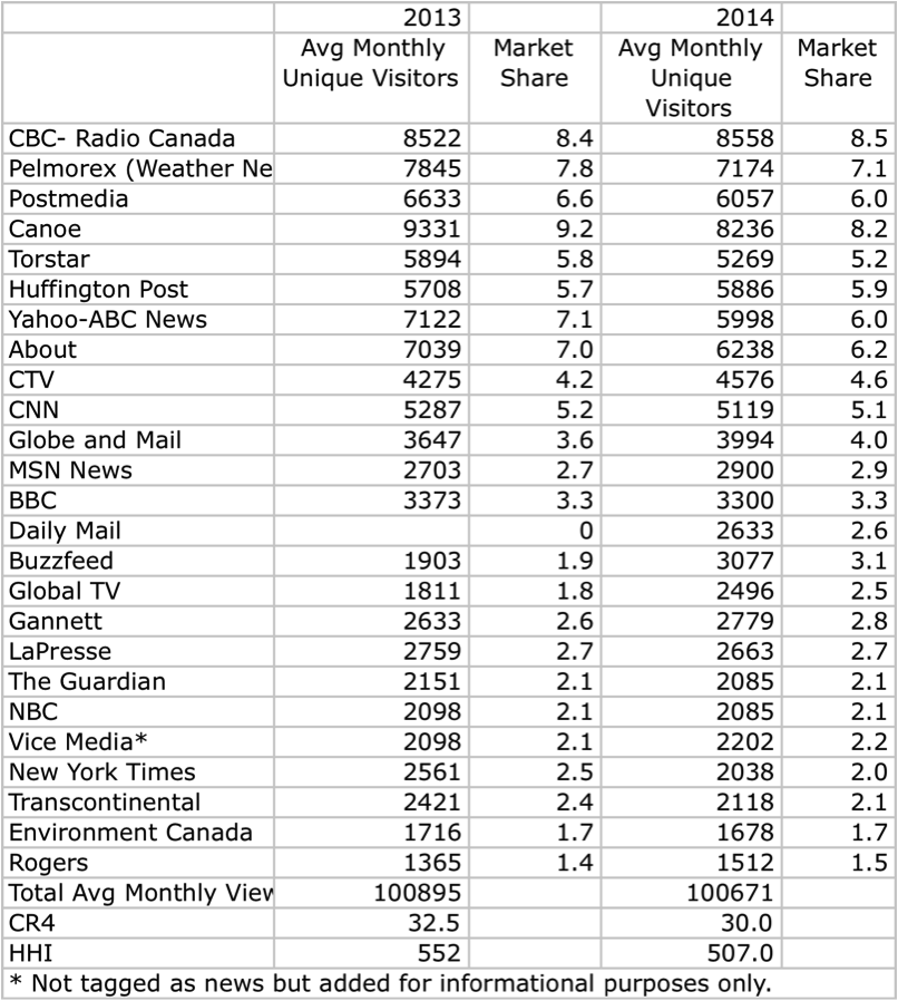 Table 2 Internet News Sources 2014