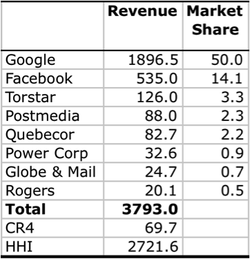Table 3 Internet Advertising Revenue Market Share