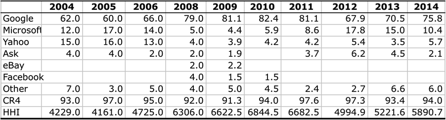 Table-4--CR4-and-HHI-Scores-for-the-Search-Engine-Market,-2004-2014
