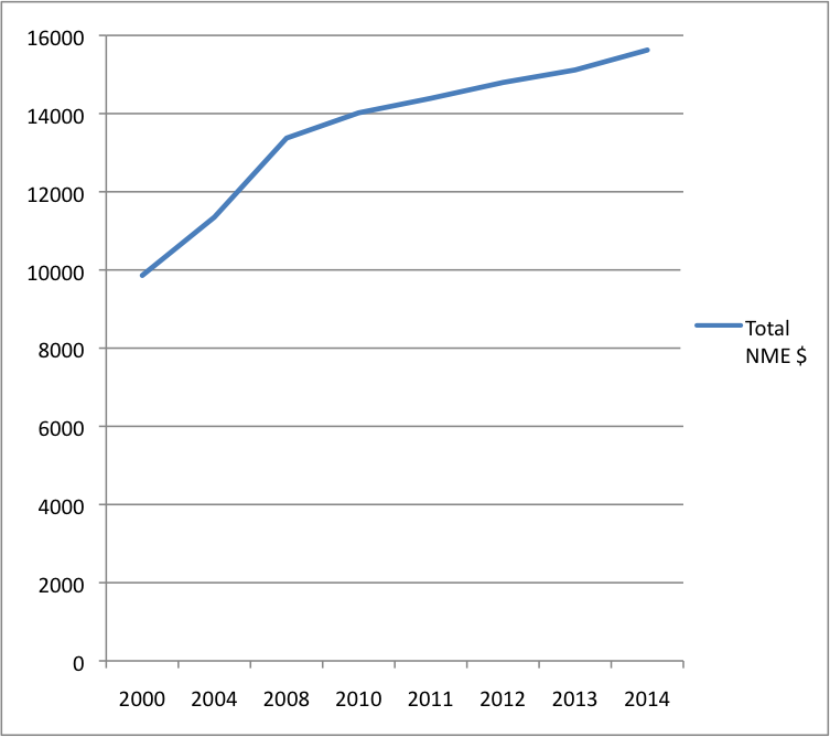 Figure 1 Growth of Total FR NME