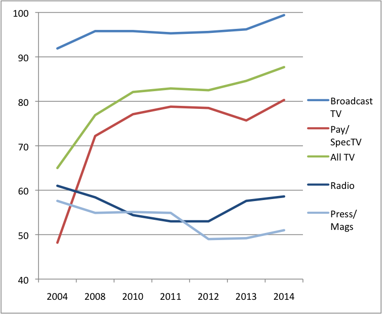 Figure 10- CR Scores for ENG Content Media 2014
