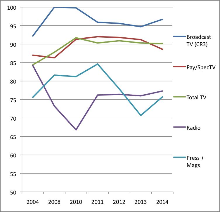 Figure 11 CR Content Media 2014