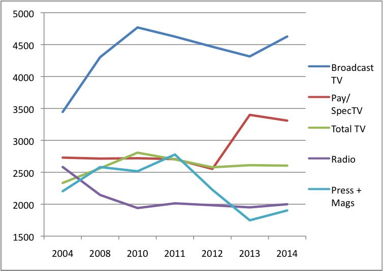 Figure 12 HHI Content Media 2014