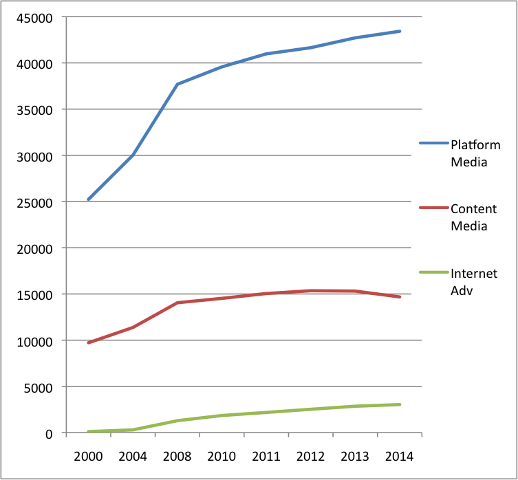 Figure 2 Growth of Eng NME Platform vs Content Media 2014