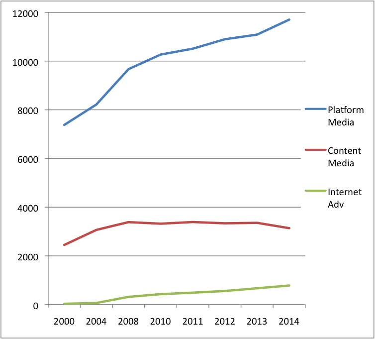 Figure 2 Growth of Platform, Content + Internet Adv