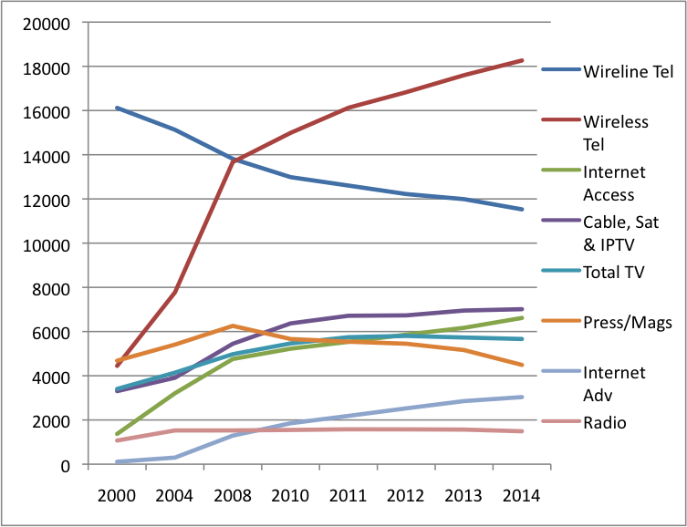 Figure 3 Growth of Eng NME 2014 (All Sectors) (Current$)
