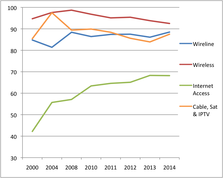Figure 5 Platform Media Industries Concentration Levels CR 2014 (All Sectors) (Current$)