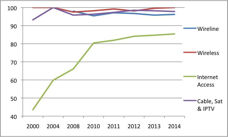 Figure 6 Platform Media CR4 Scores 2014