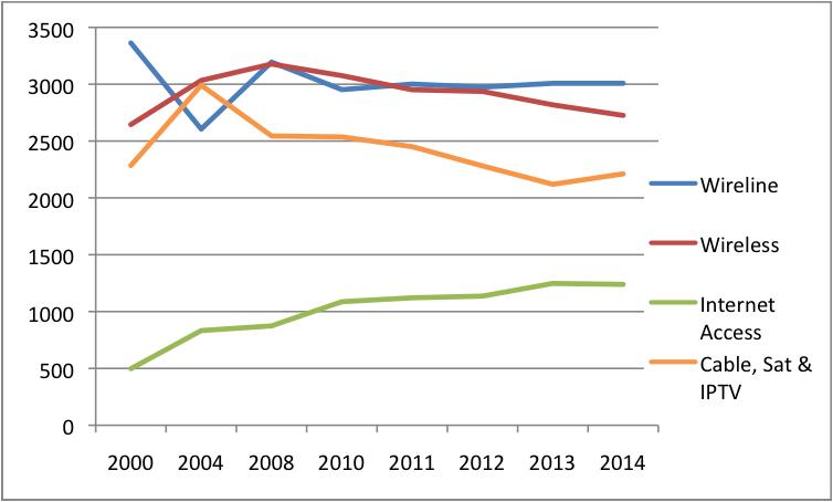 Figure 6 Platform Media Industries Concentration Levels HHI 2014 (All Sectors) (Current$)