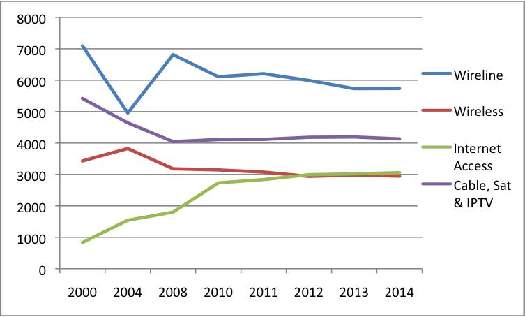 Figure 7 Platform Media HHI Scores 2014