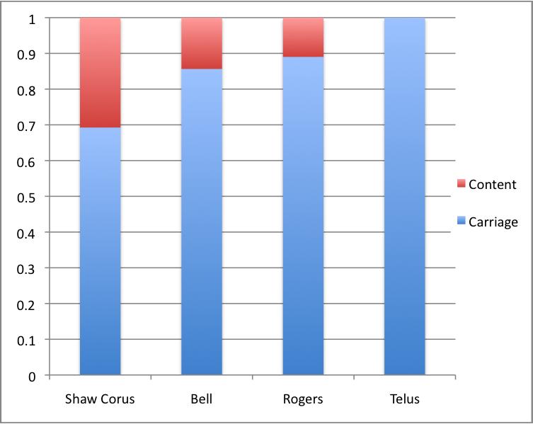 Figure 8- Carriage vs Content 2014