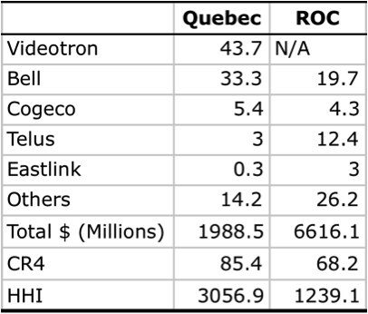 Table 3 ISP Market Share QC vs ROC