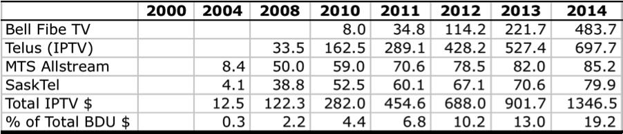 Table 6 Growth of IPTV Revenues 2014