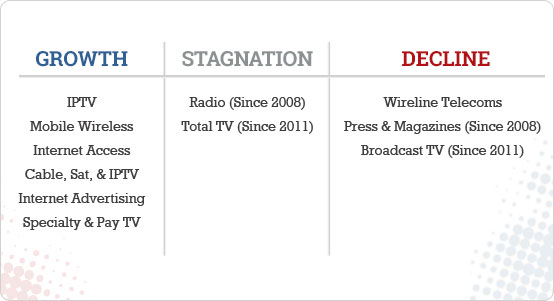 Table1_Growth_Stagnation_Decline